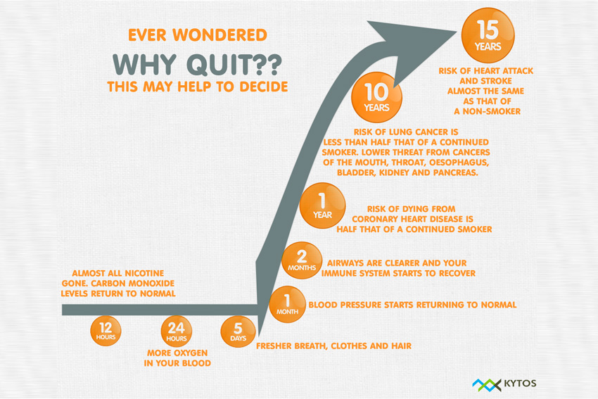 Idea long term benefits of quitting smoking really. agree